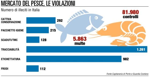 controlli-pesce.jpg